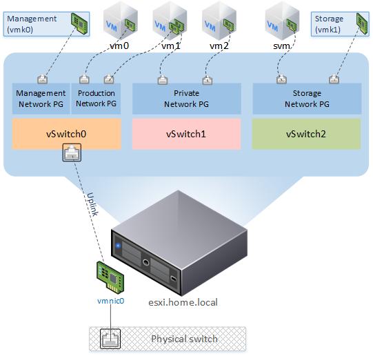 Ускорение домашнего ESXi 6.5 с помощью SSD кэширования - 4