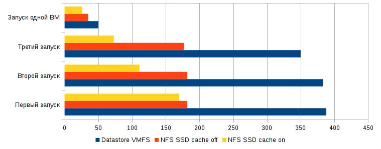 Ускорение домашнего ESXi 6.5 с помощью SSD кэширования - 5