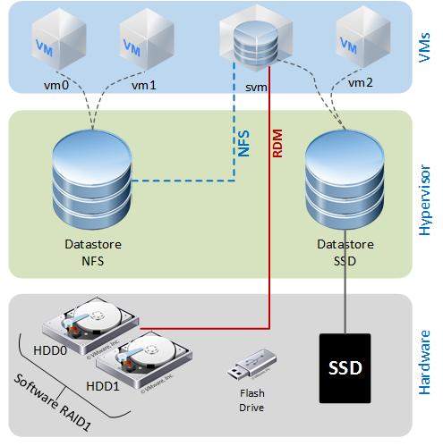 Ускорение домашнего ESXi 6.5 с помощью SSD кэширования - 1