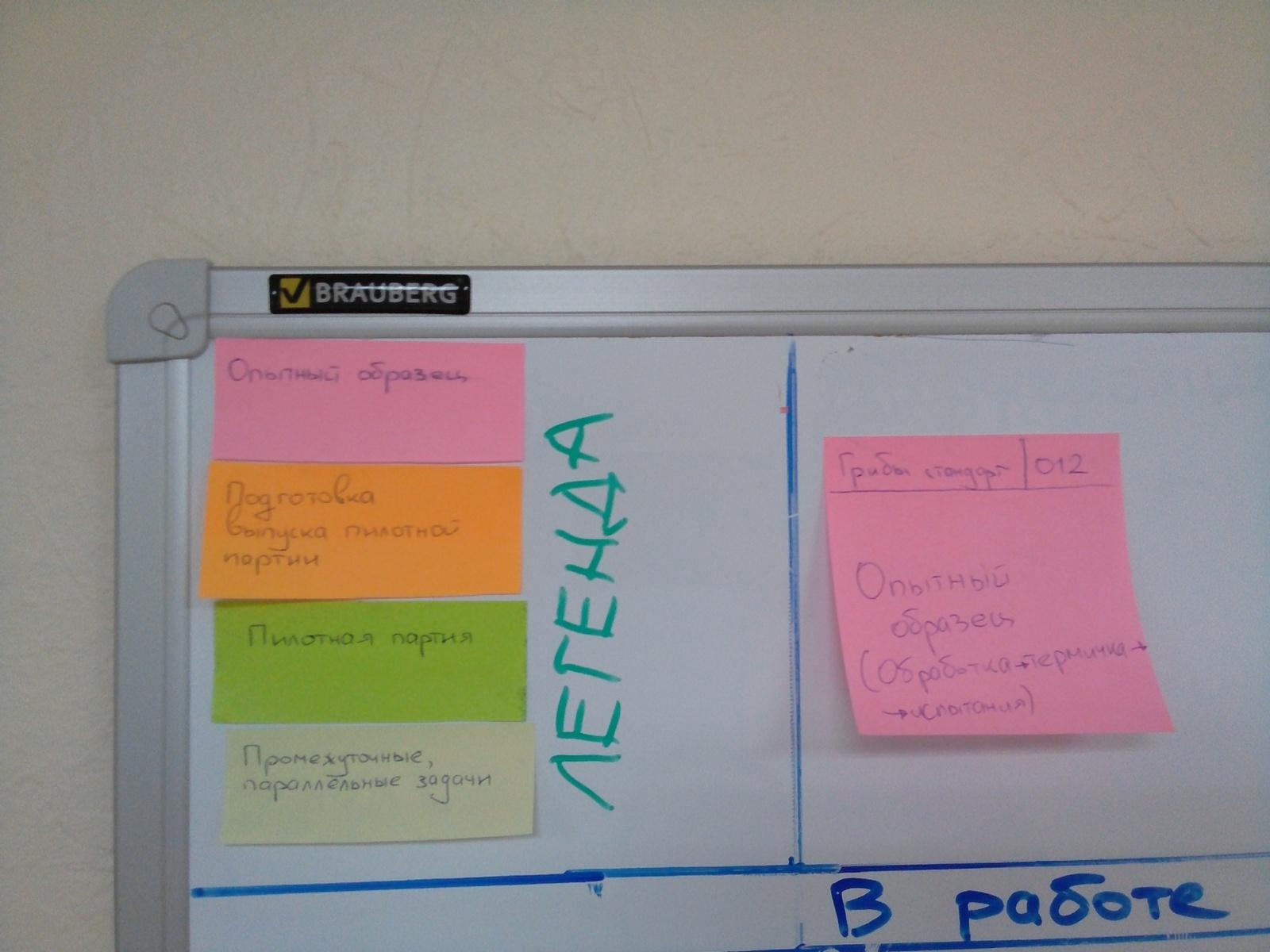 Канбан в управлении разработкой продуктов в машиностроении - 5