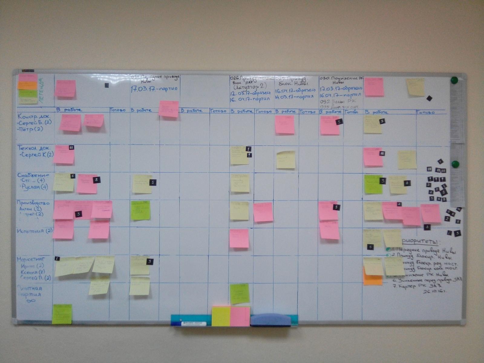 Канбан в управлении разработкой продуктов в машиностроении - 1
