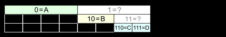FSE кодирование - 2