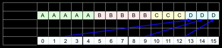 FSE кодирование - 6