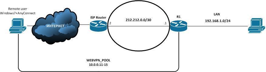 Настройка SSL VPN на Cisco Router - 1