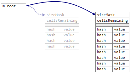 Что такое Resizable Concurrent Map - 4