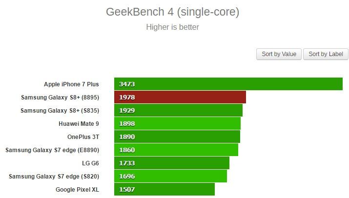 Samsung Galaxy S8+ с SoC Exynos 8895 в тесте GeekBench опередил версию со Snapdragon 835 - 2