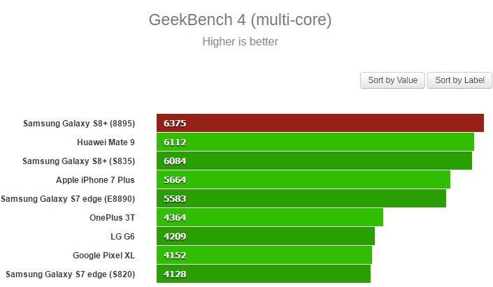 Samsung Galaxy S8+ с SoC Exynos 8895 в тесте GeekBench опередил версию со Snapdragon 835 - 3