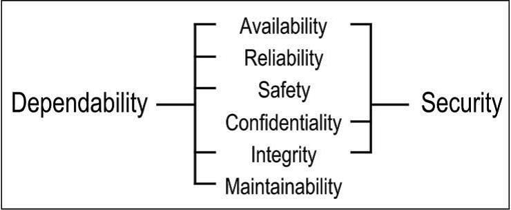 Функциональная безопасность, часть 6 из 6. Оценивание показателей функциональной безопасности и надежности - 4