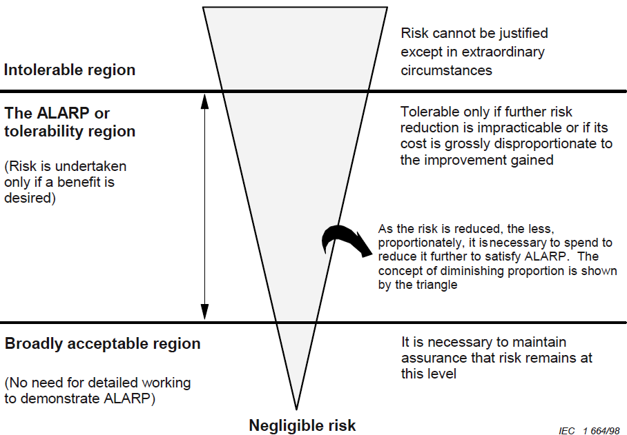 Функциональная безопасность, часть 6 из 6. Оценивание показателей функциональной безопасности и надежности - 6