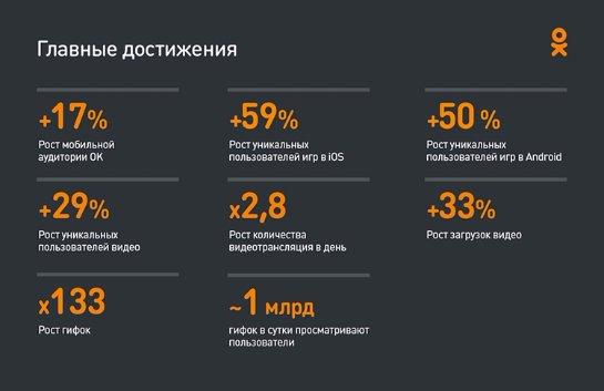 «Одноклассники» хотят ввести новую платную услугу