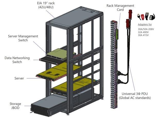 Project Olympus: собственный вариант open-source серверного оборудования от Microsoft - 4