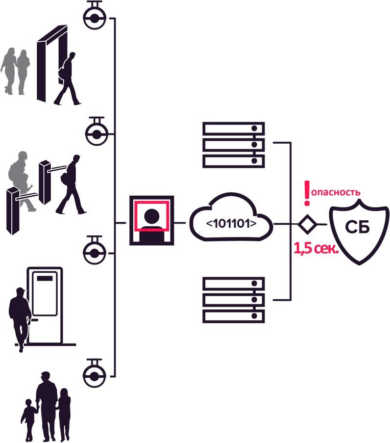 Биометрия: искусство узнавания. Перспективы биометрических систем на примере платформы Id-Me от компании RecFaces - 5