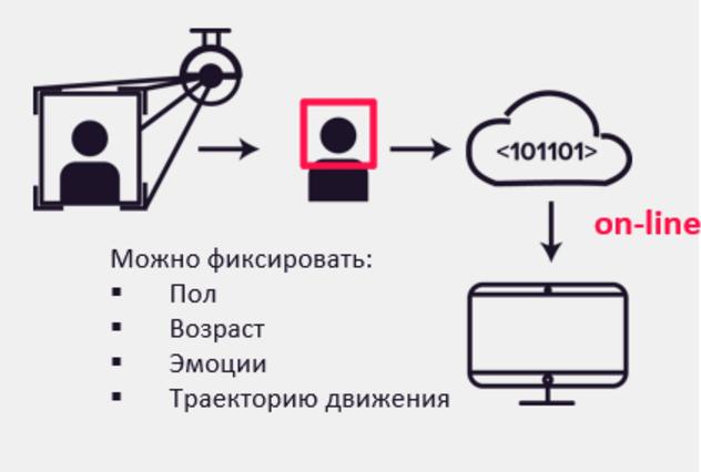 Биометрия: искусство узнавания. Перспективы биометрических систем на примере платформы Id-Me от компании RecFaces - 6