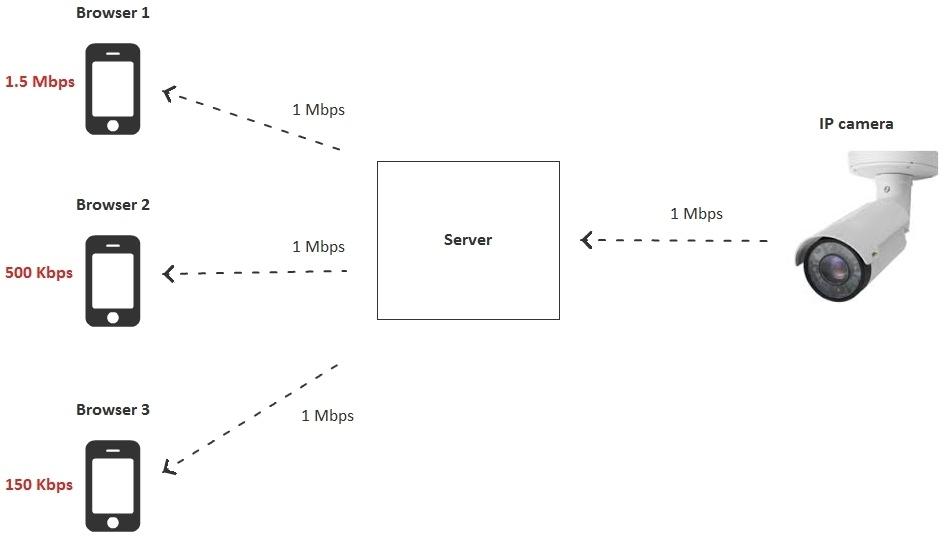 Браузерная WebRTC трансляция с RTSP IP-камеры с низкой задержкой - 13