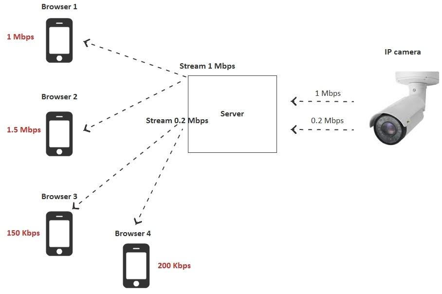 Браузерная WebRTC трансляция с RTSP IP-камеры с низкой задержкой - 16