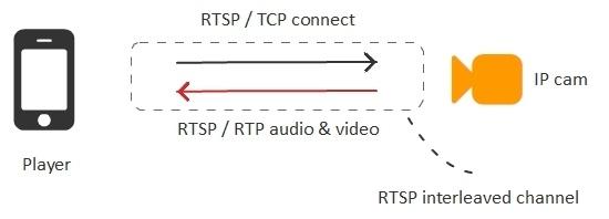 Браузерная WebRTC трансляция с RTSP IP-камеры с низкой задержкой - 5