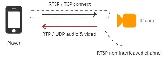 Браузерная WebRTC трансляция с RTSP IP-камеры с низкой задержкой - 6