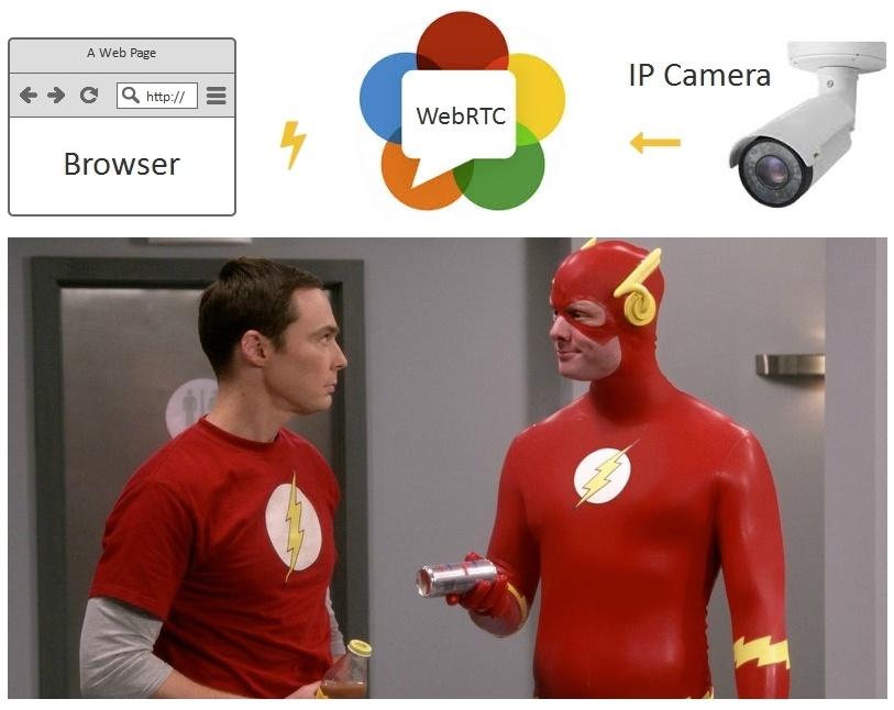 Браузерная WebRTC трансляция с RTSP IP-камеры с низкой задержкой - 1