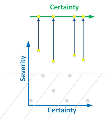 Рисунок 4. Мы проецируем предупреждения высокого уровня критичности на линию. Ошибки начинают классифицироваться по достоверности.