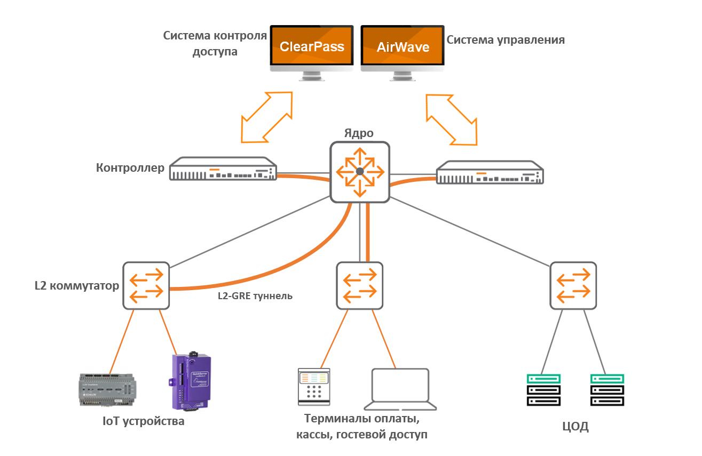 Обзор семейства коммутаторов HPE Aruba, новые возможности ArubaOS 16.X - 11