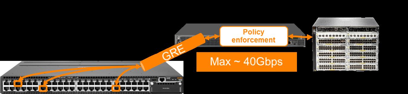 Обзор семейства коммутаторов HPE Aruba, новые возможности ArubaOS 16.X - 5