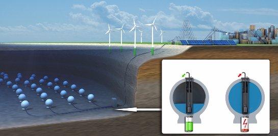 В Германии успешно завершились испытания подводной системы аккумулирования энергии