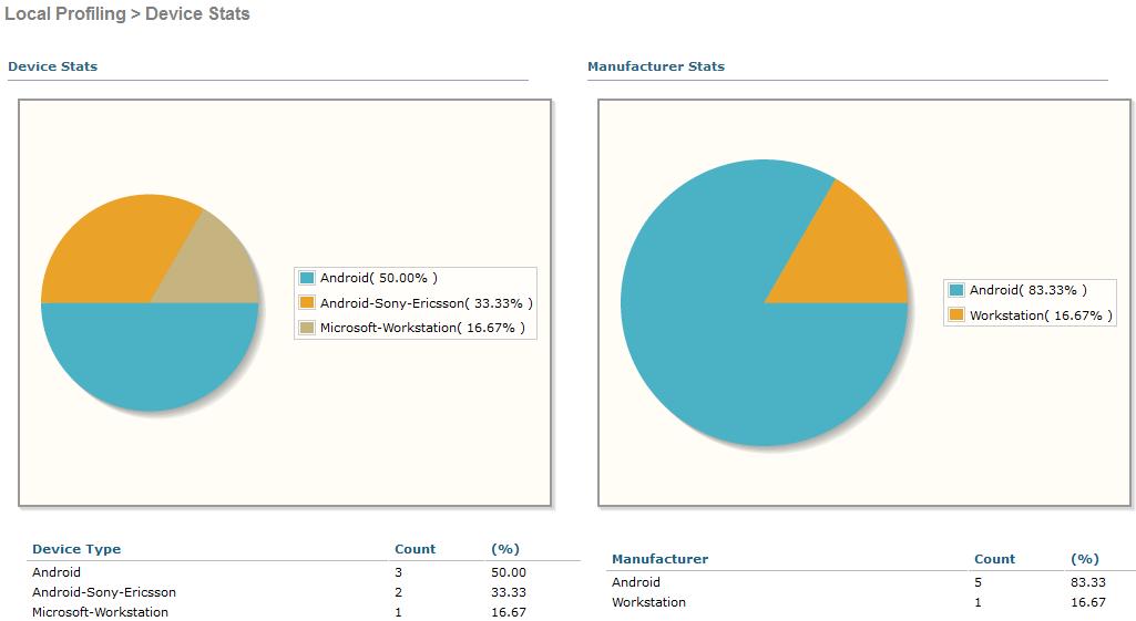 Интерфейсы контроллеров HPE Aruba и Cisco - 15