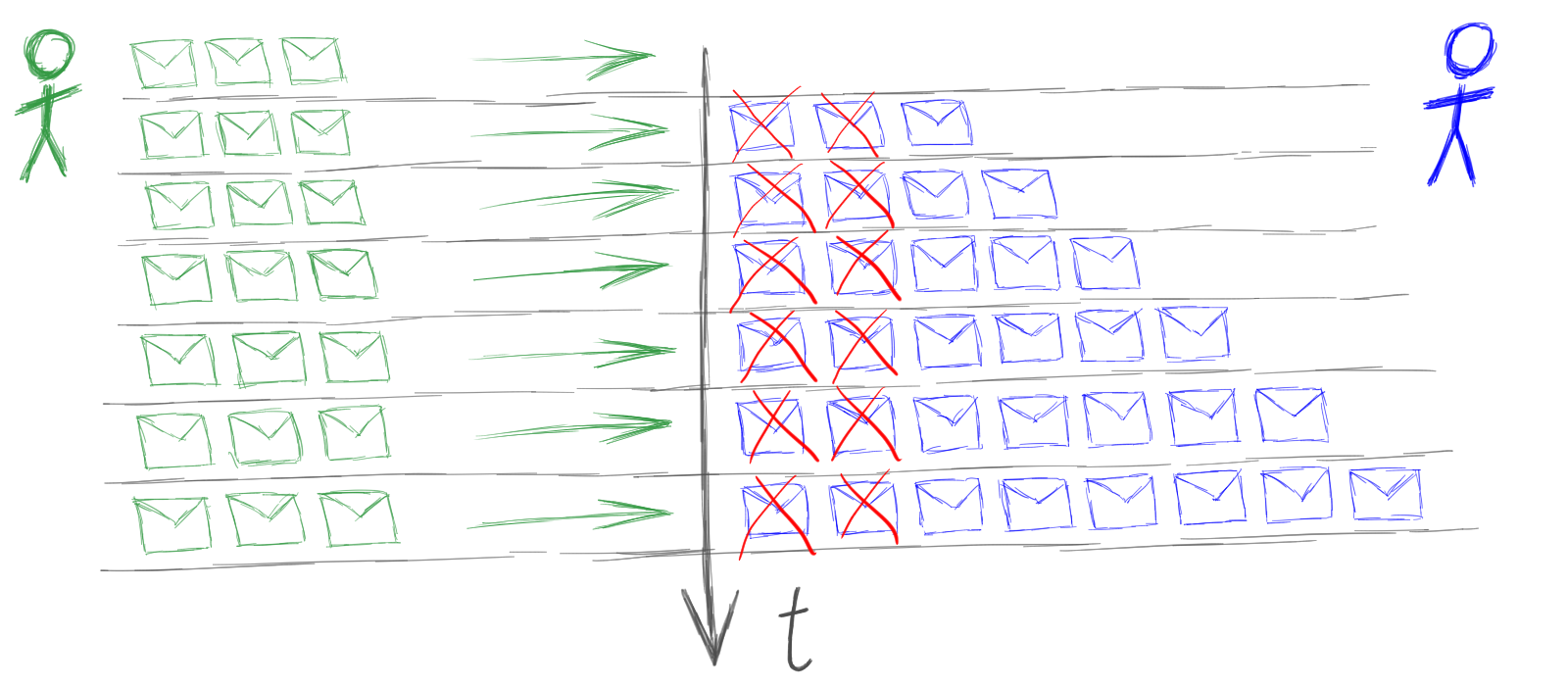 Шишки, набитые за 15 лет использования акторов в C++. Часть I - 1