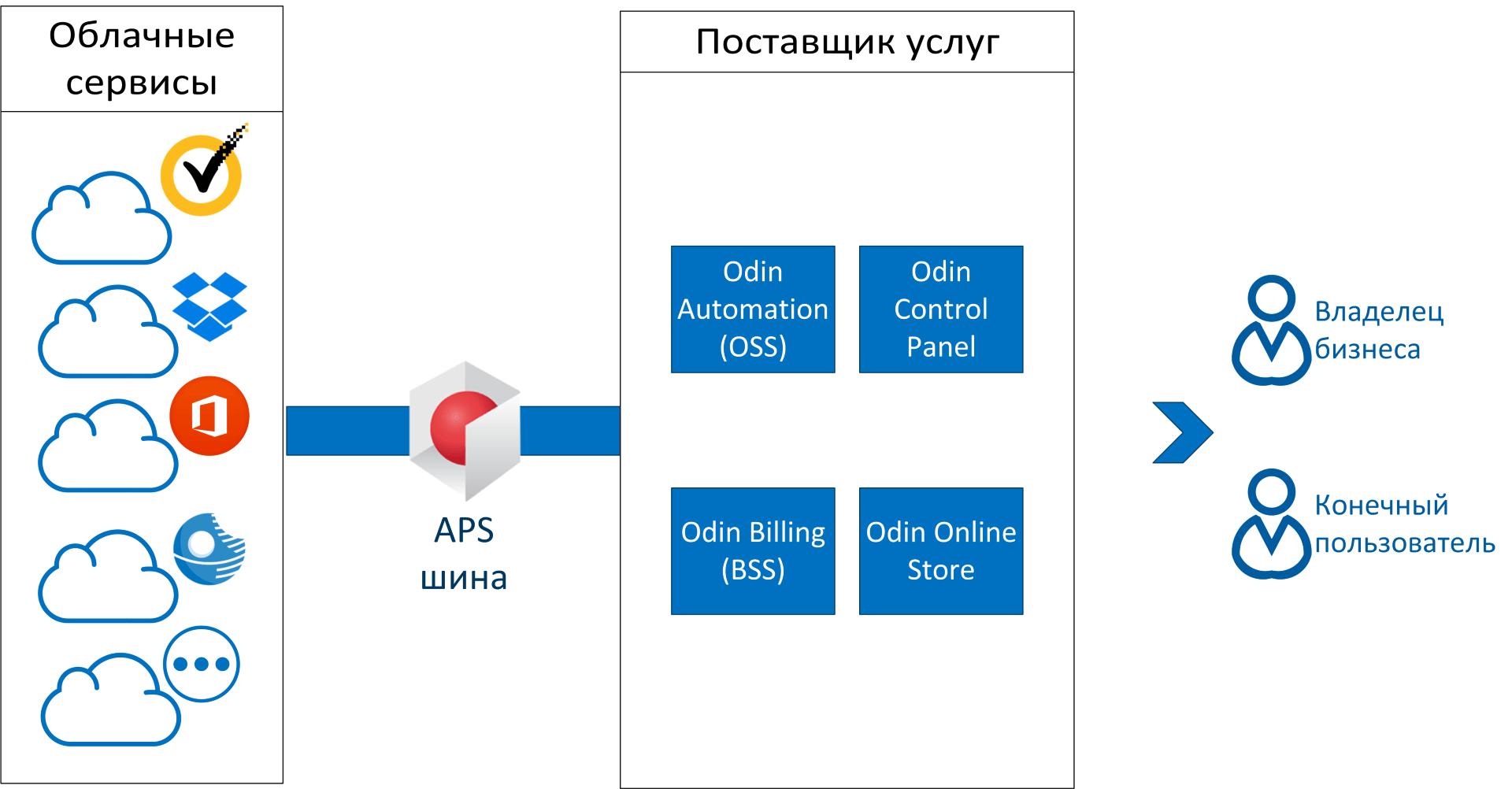 Технология APS: облачный стандарт - 2