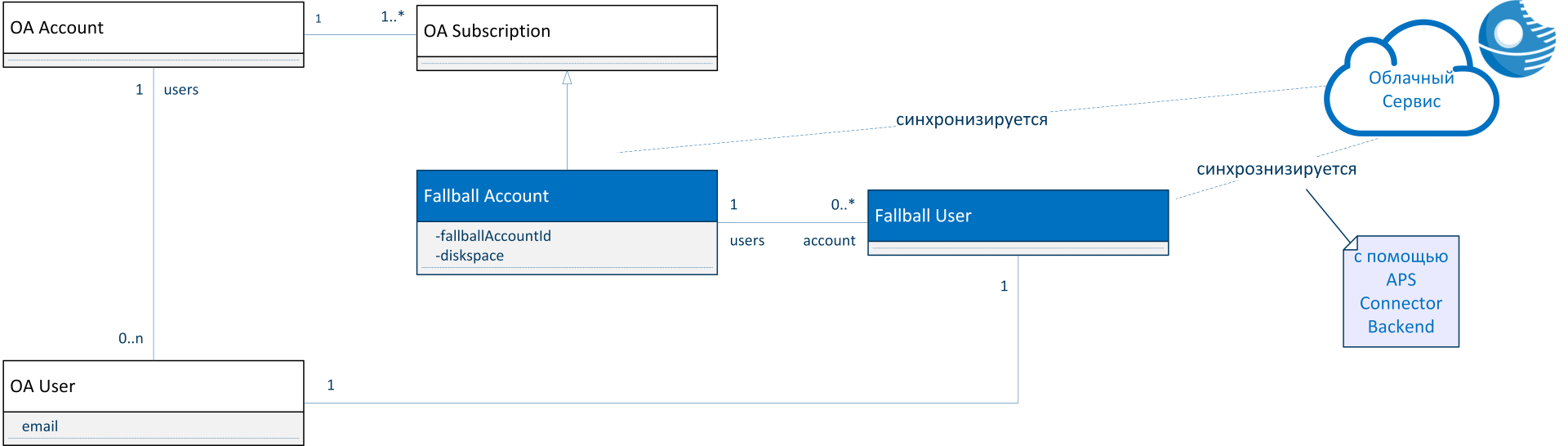 Технология APS: облачный стандарт - 7