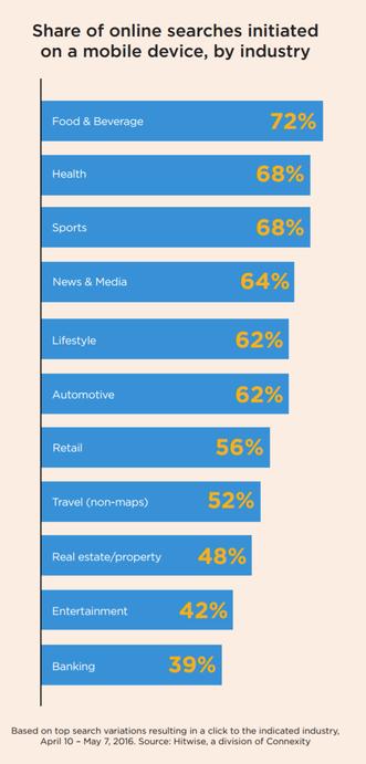 А вы знаете скорость загрузки вашего сайта с мобильных устройств? Самое время разобраться - 2
