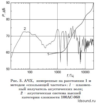 Пение плазмы: туманные перспективы ионофонов - 8