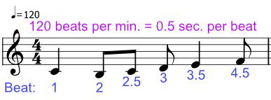 Синхронизация ритма в музыкальных играх - 2
