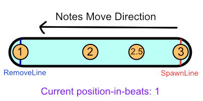 Синхронизация ритма в музыкальных играх - 4