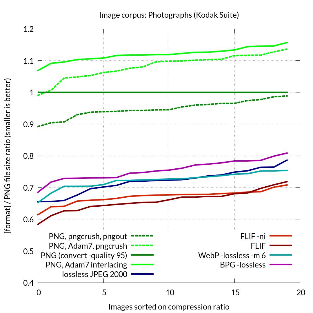 FLIF – идеальный формат для изображений? - 3