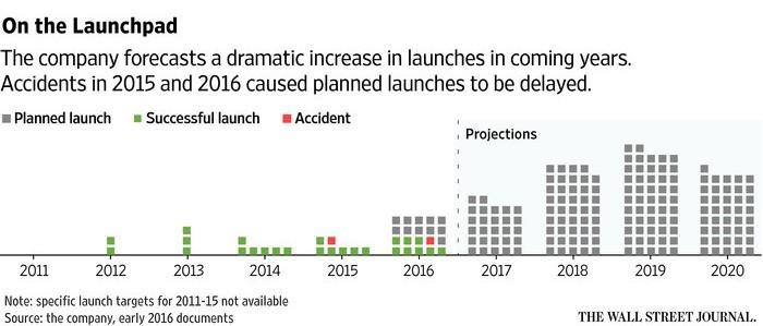 Исторический пуск SpaceX на фоне экономических вопросов - 5