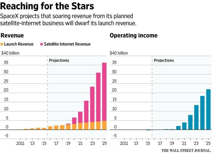 Исторический пуск SpaceX на фоне экономических вопросов - 6