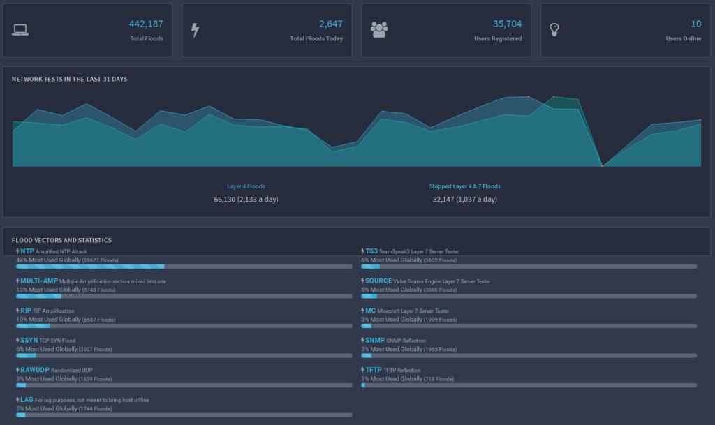 Сколько стоит DDoS построить? Подсчет стоимости DDoS-атаки - 4
