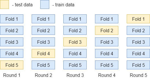 Варим ML Boot Camp III: Starter Kit - 12