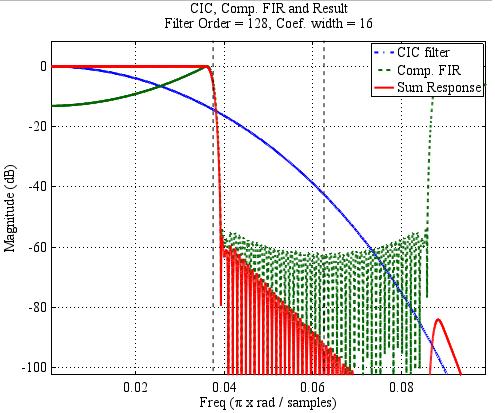 Расчет корректирующего КИХ-фильтра на ПЛИС - 10