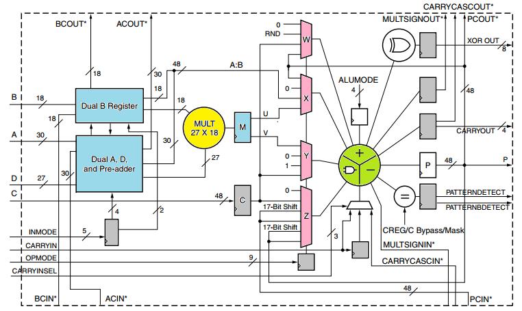 Расчет корректирующего КИХ-фильтра на ПЛИС - 3