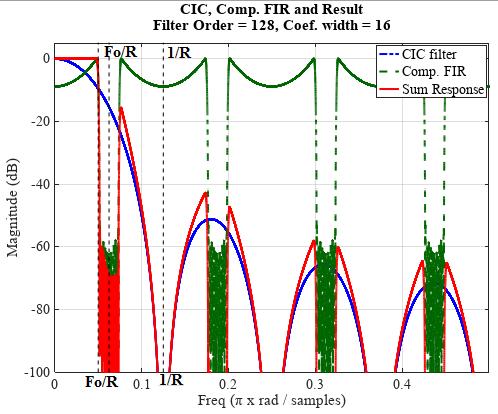 Расчет корректирующего КИХ-фильтра на ПЛИС - 7