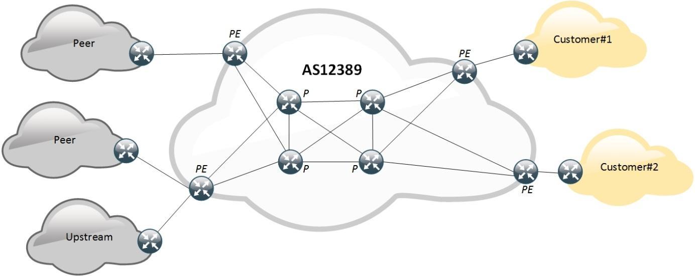 Защита от DDoS-атак с точки зрения оператора связи. Часть 1 - 2
