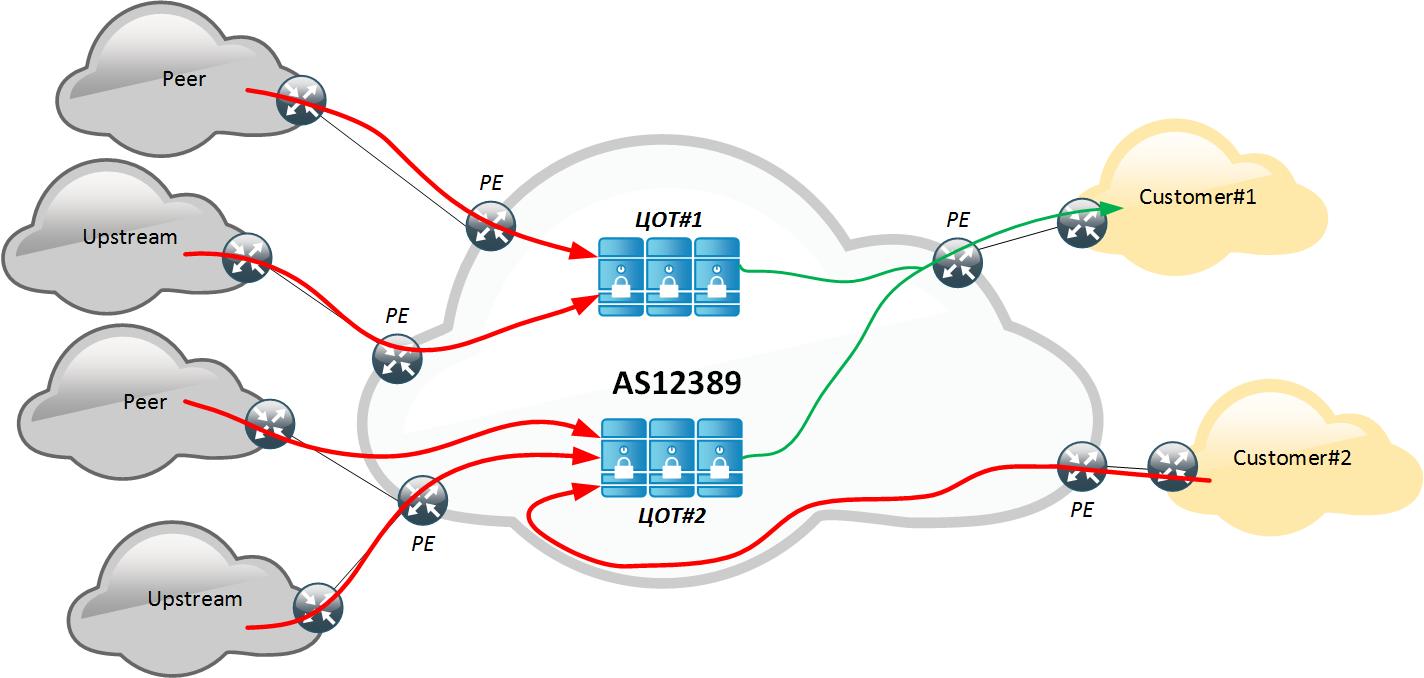 Защита от DDoS-атак с точки зрения оператора связи. Часть 1 - 7