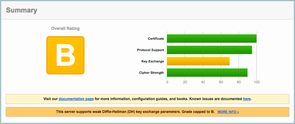 OpenSSL, ssl_ciphers и nginx: прокачиваем на 100% - 2