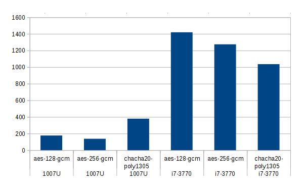 OpenSSL, ssl_ciphers и nginx: прокачиваем на 100% - 4