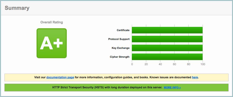 OpenSSL, ssl_ciphers и nginx: прокачиваем на 100% - 1