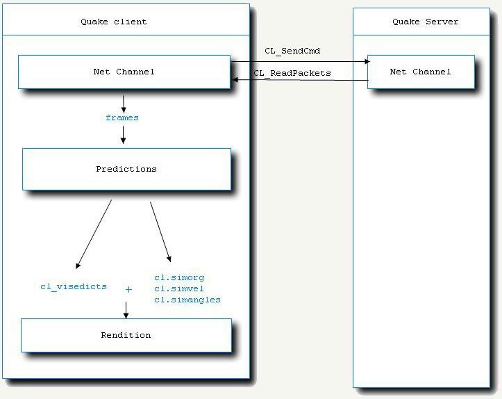 Анализ исходного кода Quake - 2