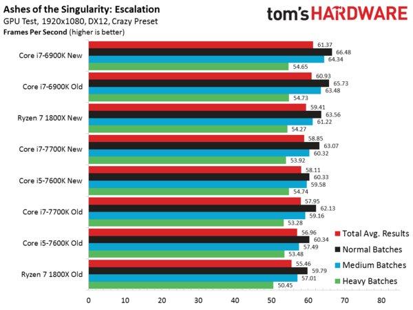 Оптимизация повышает производительность CPU Ryzen в играх