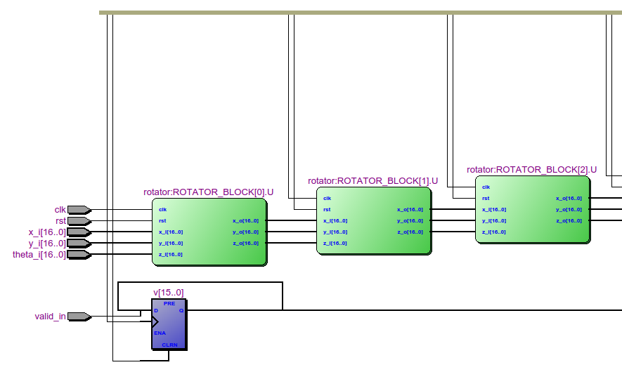 Вращение изображения на FPGA - 2